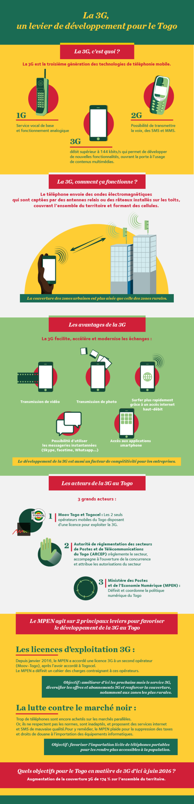 Infographie 3G-07